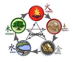 Los 5 elementos en el Feng Shui 1